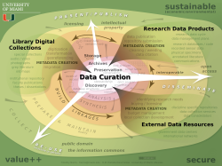Data Curation Mind Map